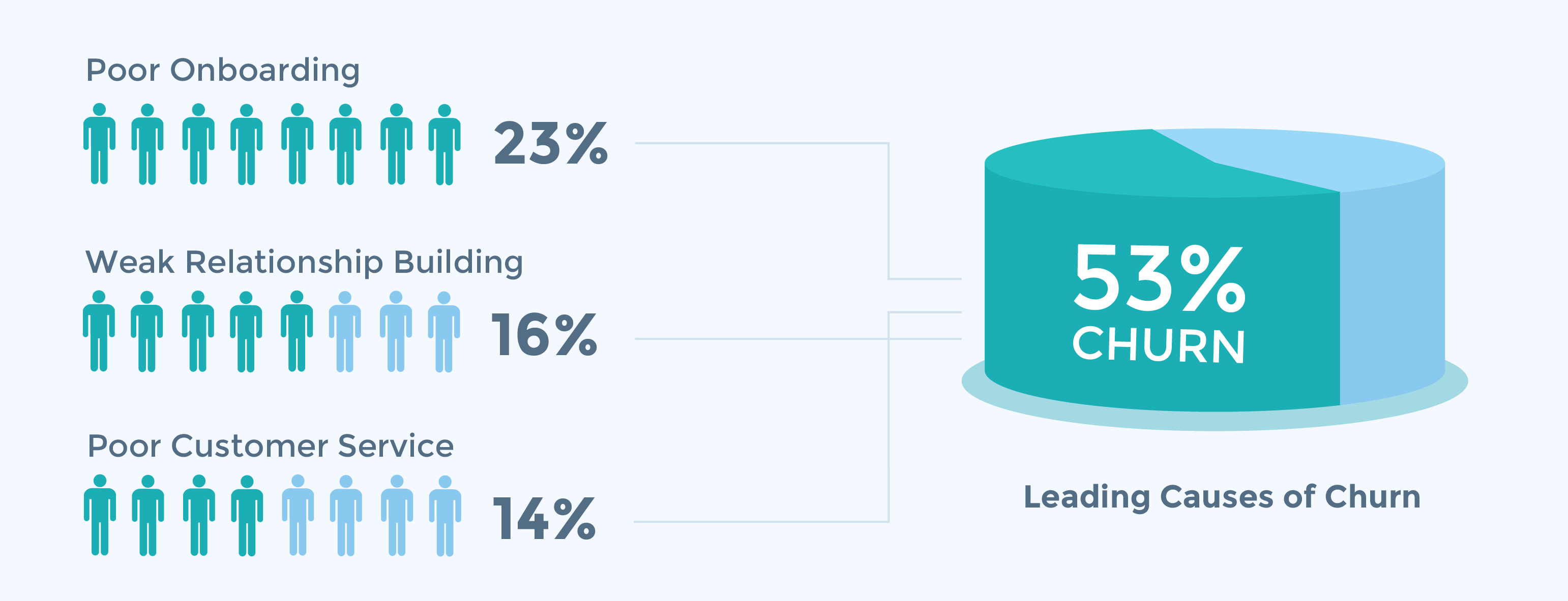3 causes of churn for customer experience and customer success