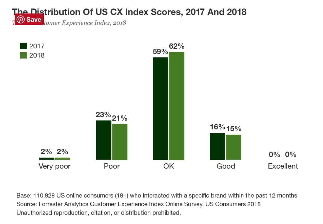M4 Forrester CX Index brand self entitlement