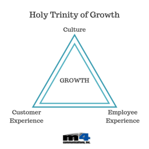 M4 holy trinity of growth