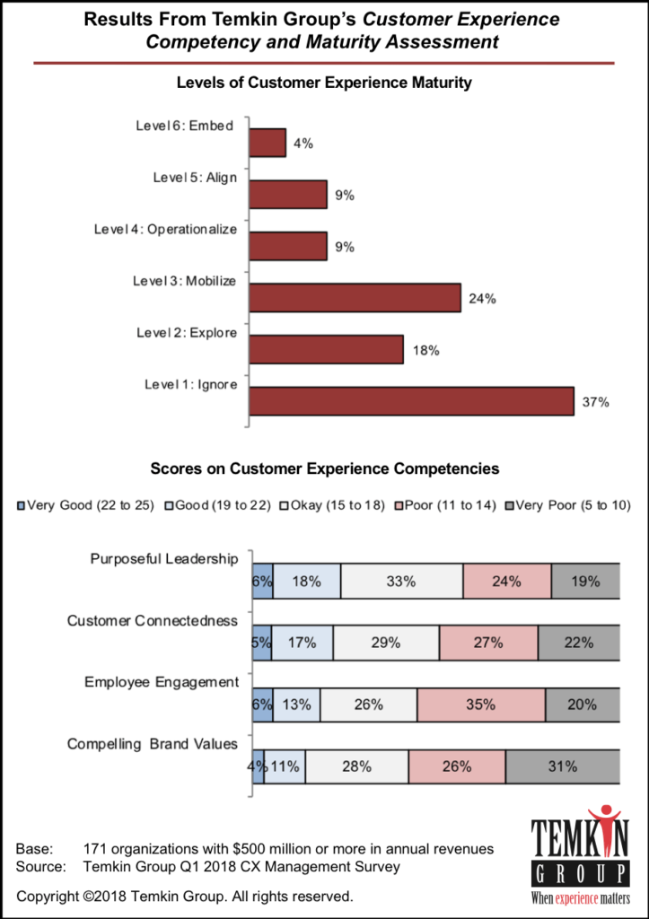 M4 key customer experience trends for 2019